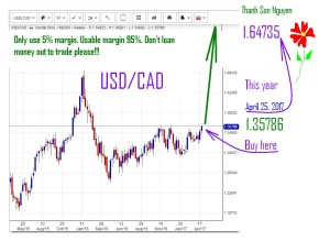 USD-CAD-BUY
