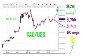 XAU-USD-BUY
