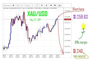 XAU-USD SHORT