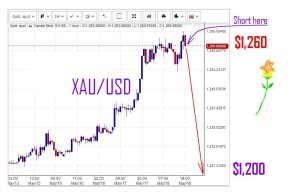 XAU-USD-SHORT2